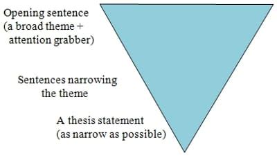 How to write a term paper table of contents